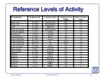 reference levels of activity