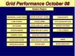 grid performance october 08