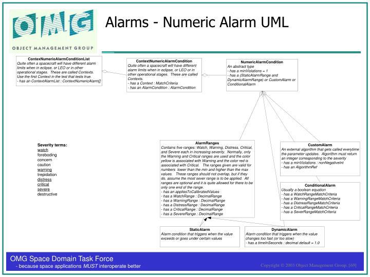 Alarms - Numeric Alarm UML