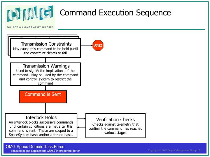 Command Execution Sequence