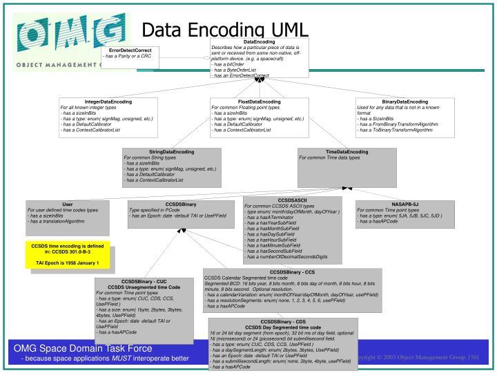 Data Encoding UML