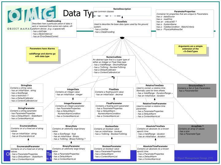 Data Type UML