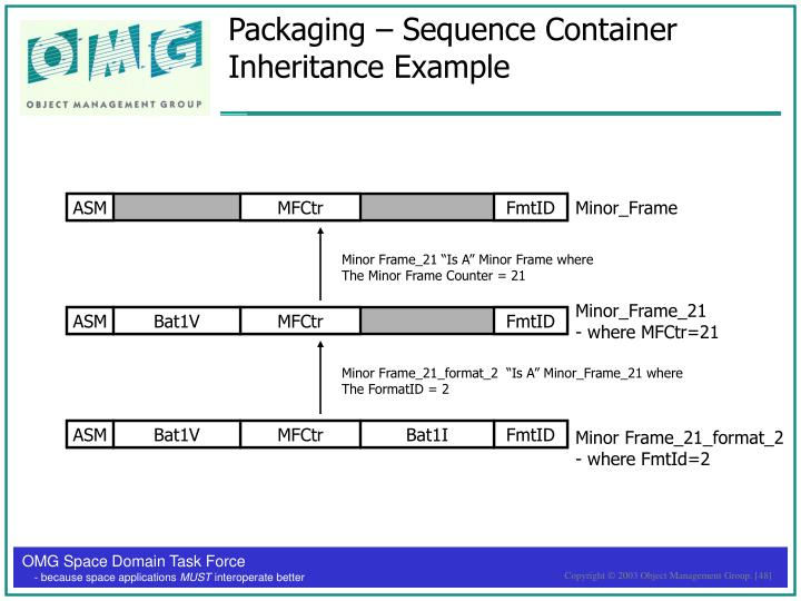 Packaging – Sequence Container Inheritance Example