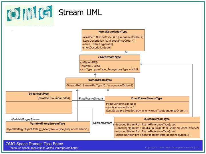 Stream UML
