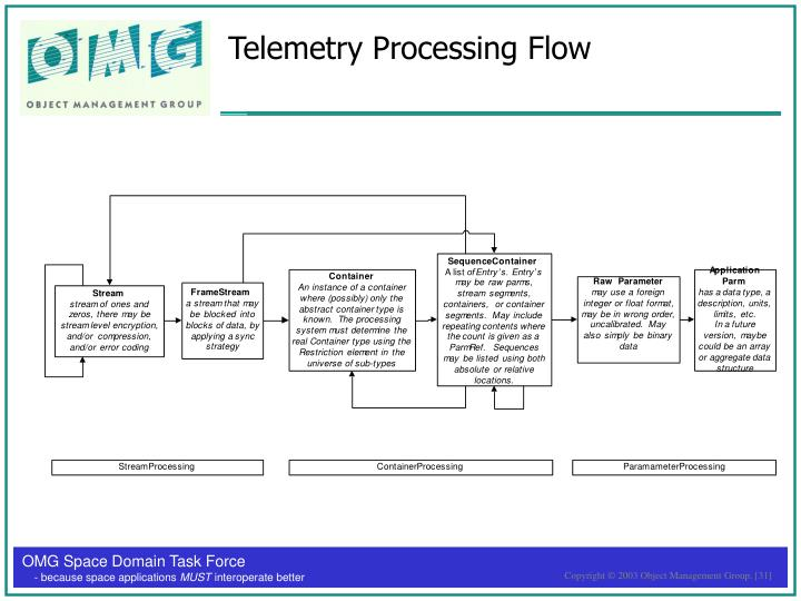 Telemetry Processing Flow