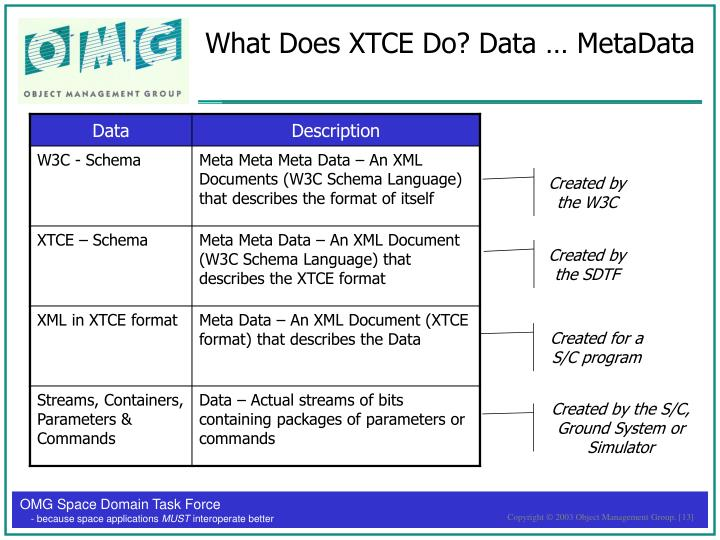 What Does XTCE Do? Data … MetaData