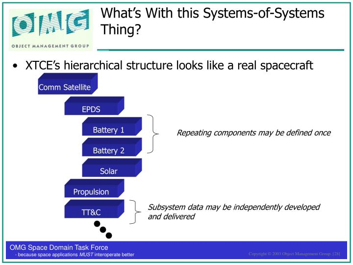 What's With this Systems-of-Systems Thing?