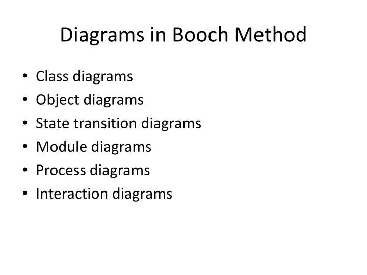 Diagrams in Booch Method