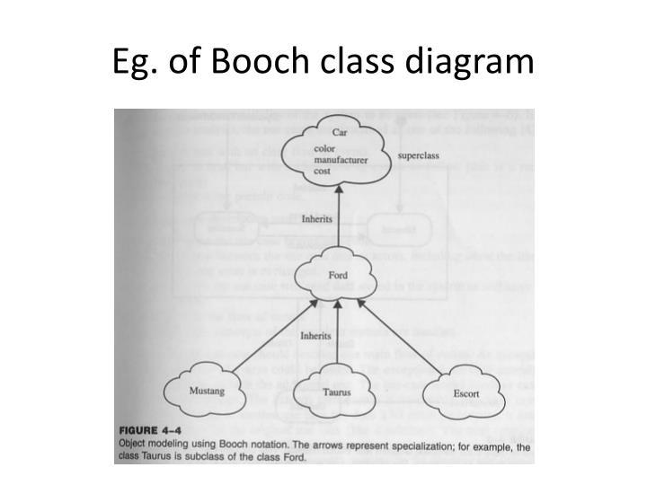 Eg. of Booch class diagram
