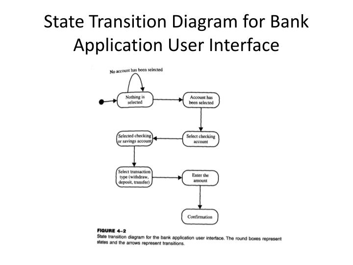 State Transition Diagram for Bank Application User Interface