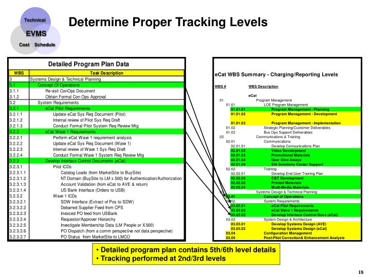 Determine Proper Tracking Levels