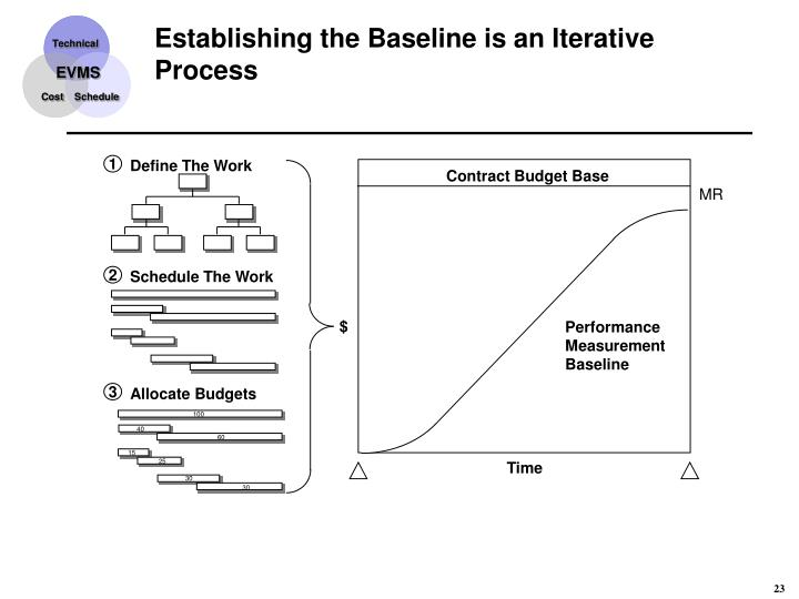 Establishing the Baseline is an Iterative Process