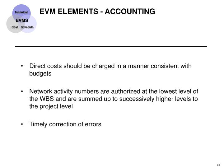 EVM ELEMENTS - ACCOUNTING