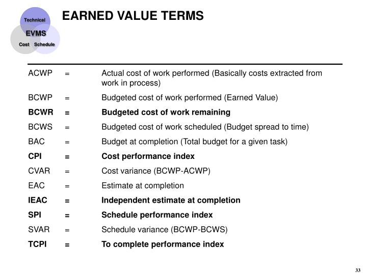EARNED VALUE TERMS