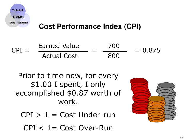 Cost Performance Index (CPI)