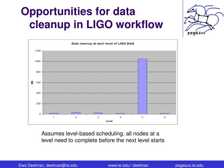 Opportunities for data cleanup in LIGO workflow