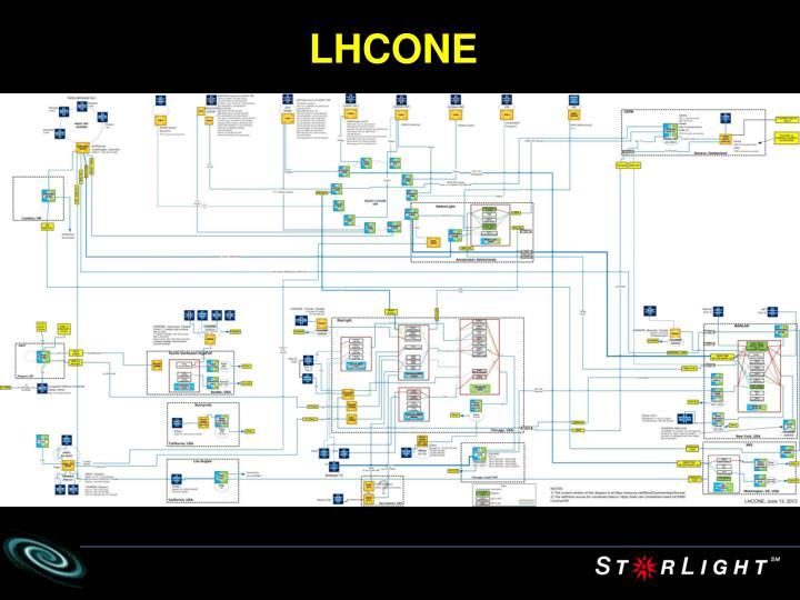 LHCONE