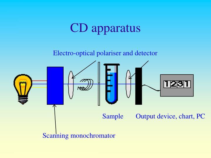 CD apparatus