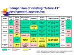 comparison of existing future ei development approaches