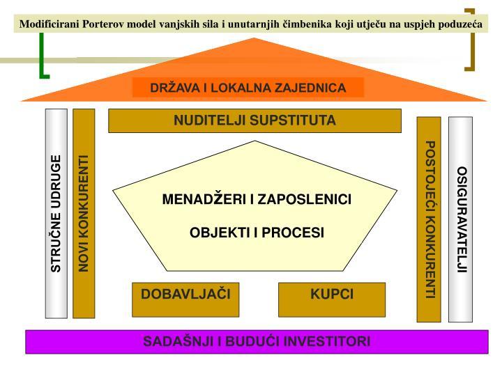 Modificirani Porterov model vanjskih sila