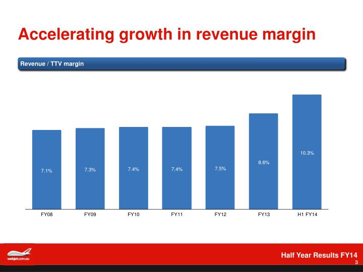 Accelerating growth in revenue margin