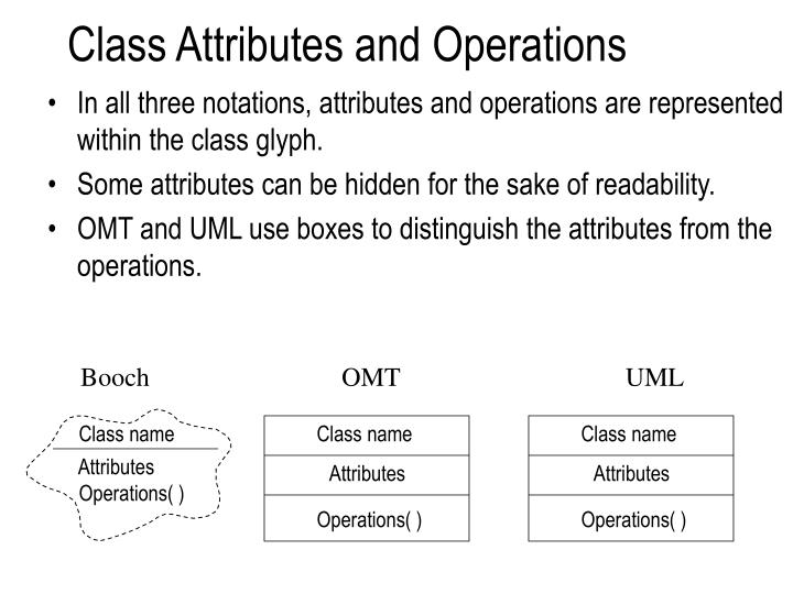 Class Attributes and Operations