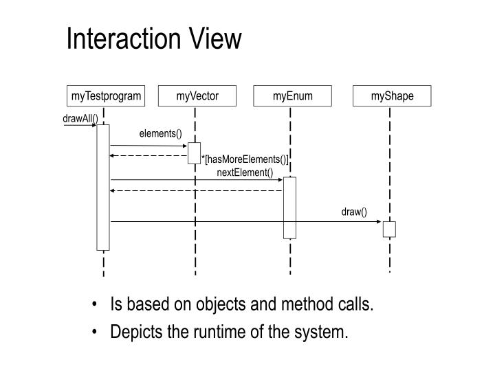 Interaction View