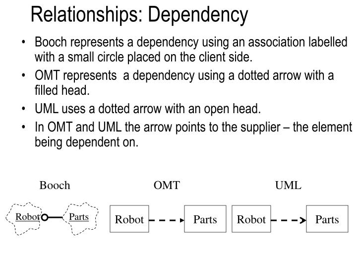 Relationships: Dependency