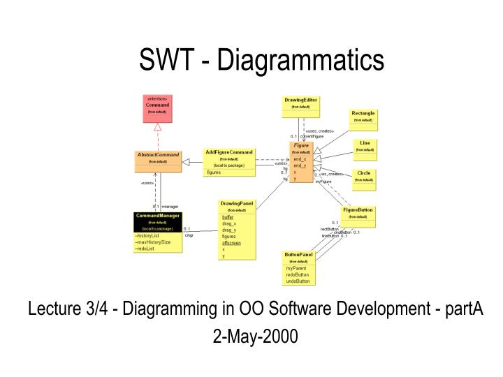 Swt diagrammatics