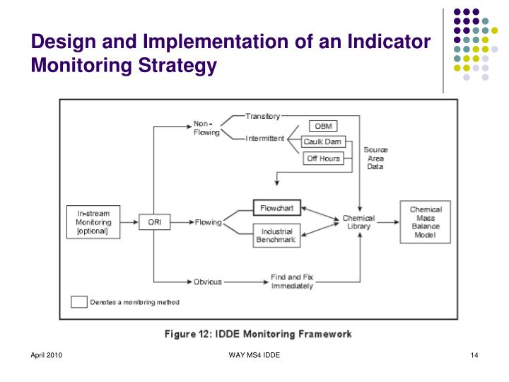 Design and Implementation of an Indicator Monitoring Strategy