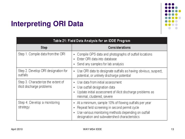 Interpreting ORI Data