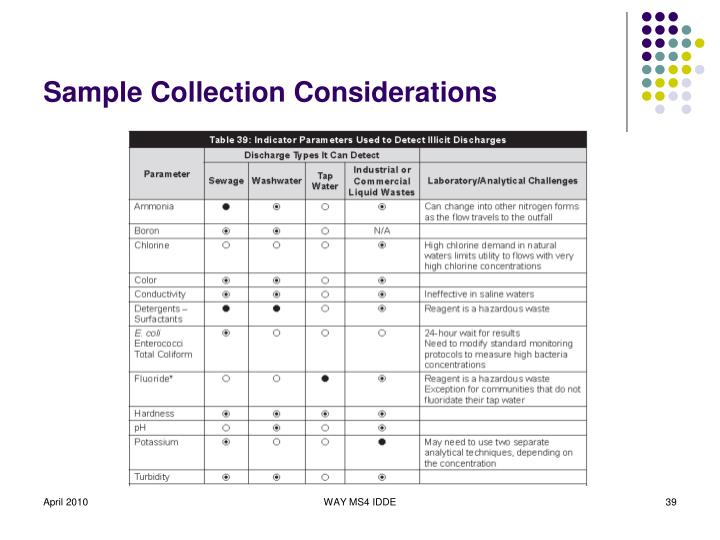 Sample Collection Considerations
