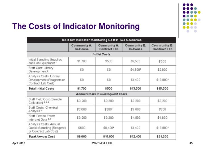 The Costs of Indicator Monitoring