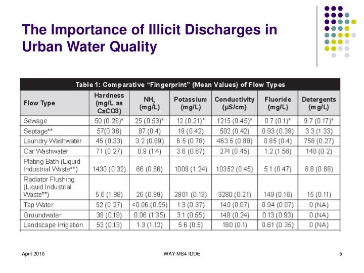 The Importance of Illicit Discharges in Urban Water Quality