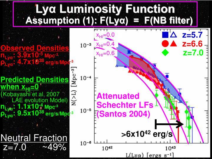 Lyα Luminosity Function