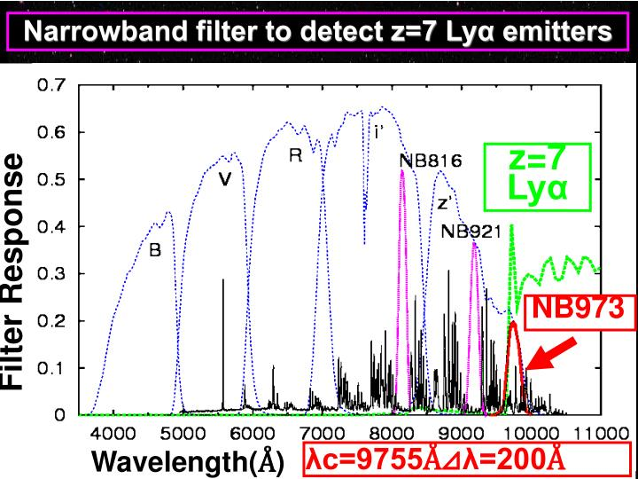 Narrowband filter to detect z=7 Lyα emitters