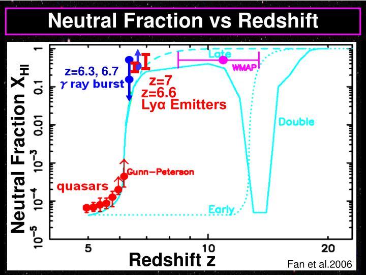 Neutral Fraction vs Redshift