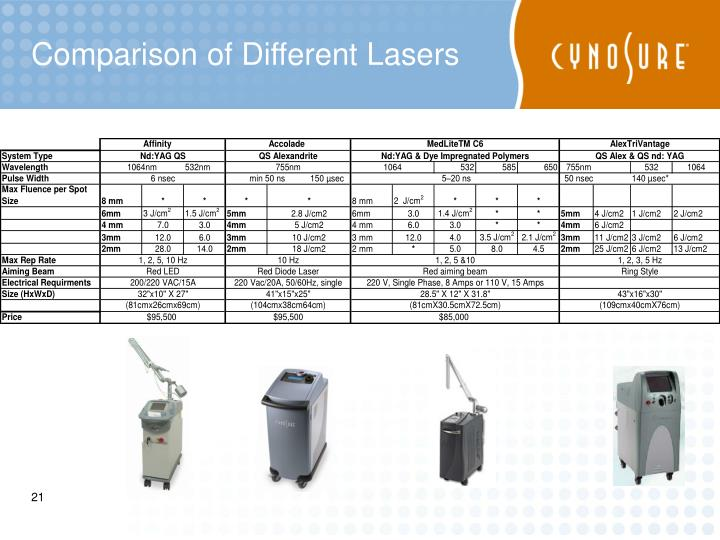 Comparison of Different Lasers