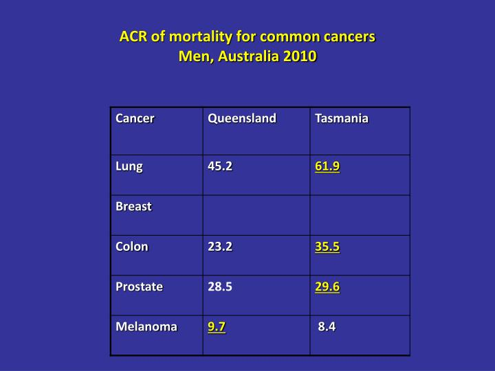 ACR of mortality for common cancers