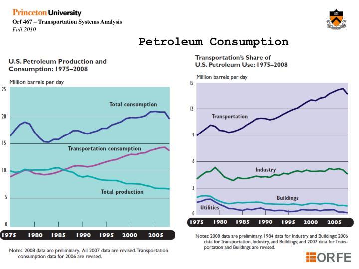 Petroleum Consumption