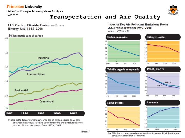 Transportation and Air Quality