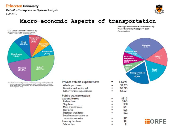 Macro-economic Aspects of transportation