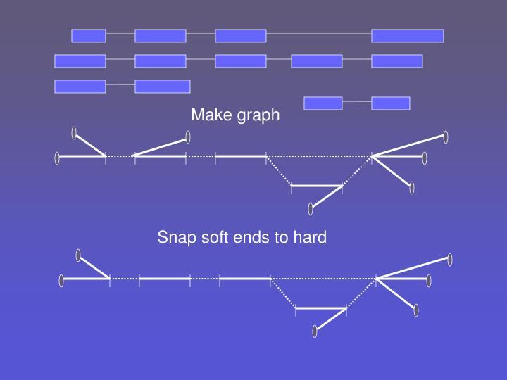 Make graph