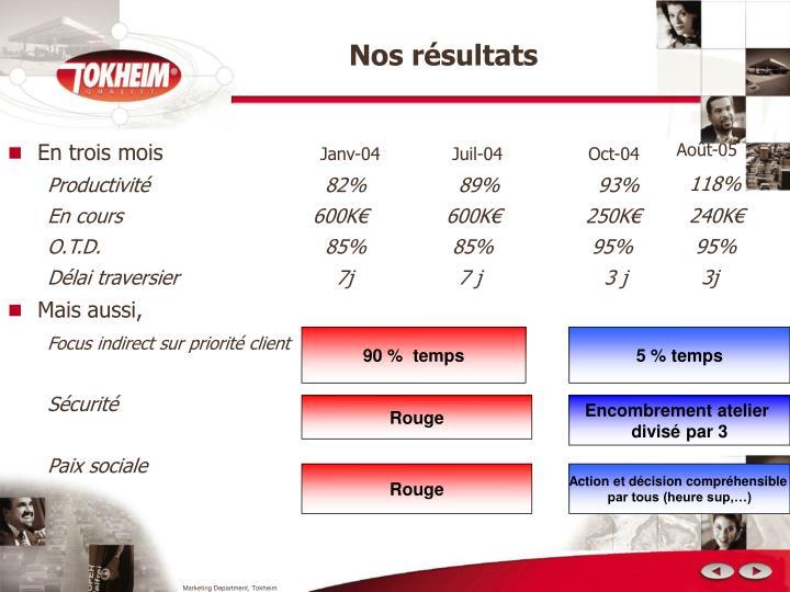 Nos résultats