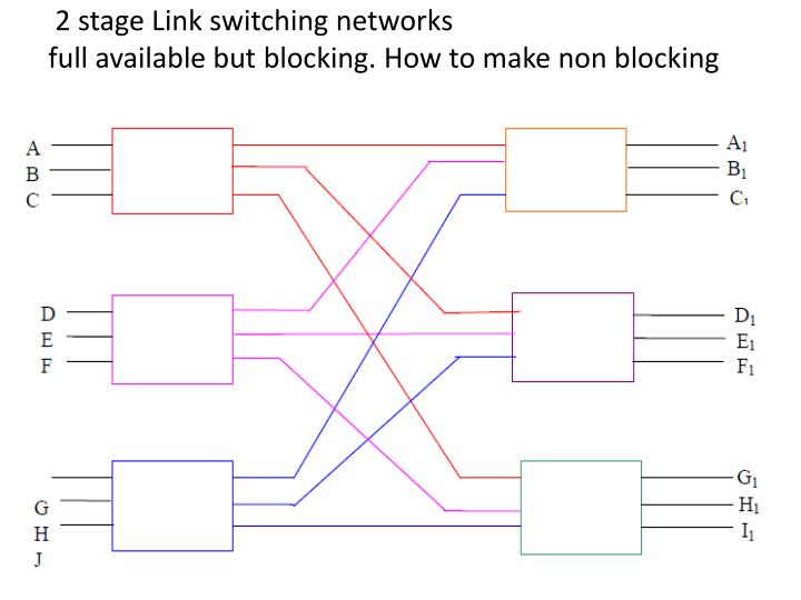 2 stage Link switching networks