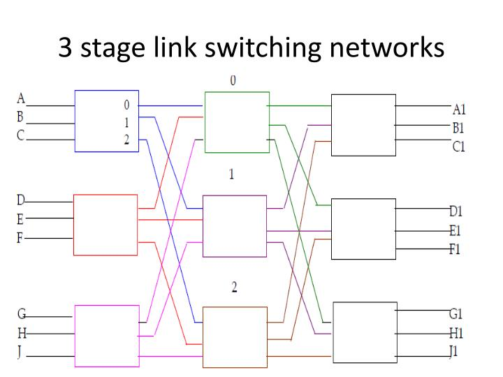3 stage link switching networks