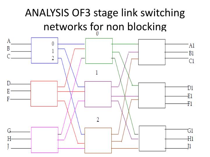 ANALYSIS OF3 stage link switching networks for non blocking