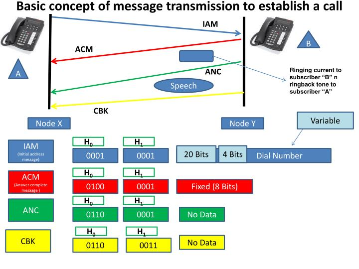 Basic concept of message transmission to establish a call