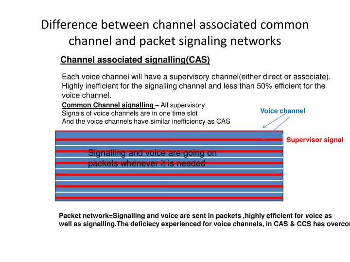 Difference between channel associated common channel and packet signaling networks
