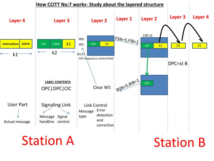 How CCITT No:7 works- Study about the layered structure